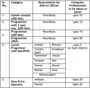 hartron deo exam date 2019 vacancy application form hartron junior programmer admit card data entry operator