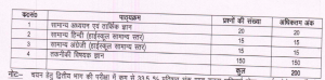 uppcl hindi syllabus for technician line exam