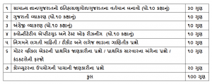 gsrtc conductor bharti call letter 2019 conductor bharti exam syllabus download pdf exam pattern