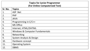 hartron junior programmer syllabus 2020 download exam pattern
