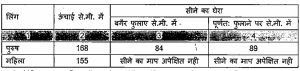 physical eligibility criteria for MP State Police Service Exam
