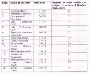 jsshs post name vacancy and post code for recruitment