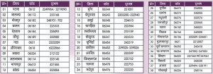 bihar pravasi majdur labour return registration helpline numbers district wise coronavirus lockdownl covid19