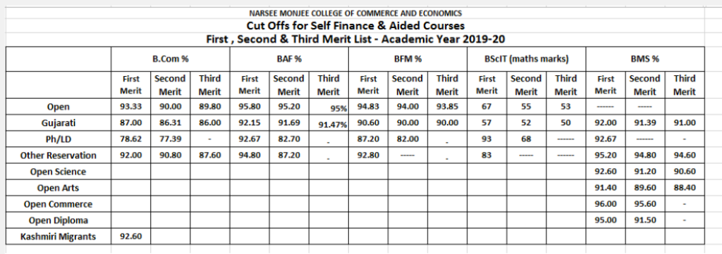 NM College Merit list 2020 download publishing date released here