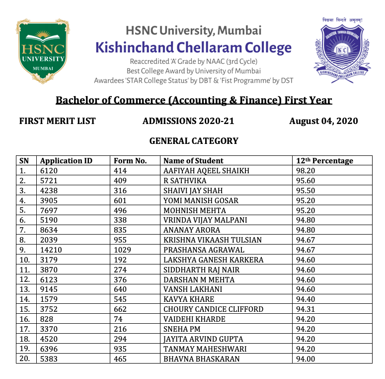 KC College Merit list 2021 Cut Off List FYJC BBA BMM Download