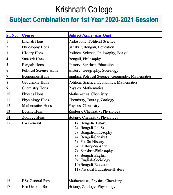 Krishnath College Merit List 2020 Any more Related news please visit this page