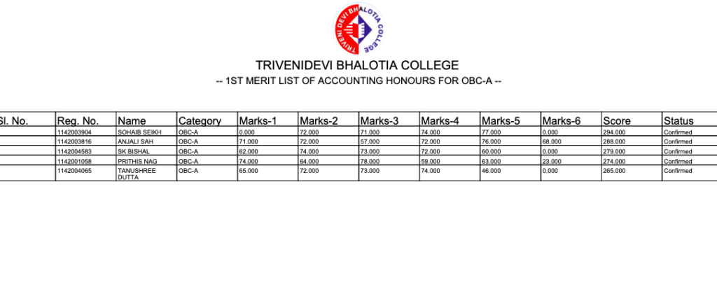 TDB College Merit List 2021 Triveni Devi Bhalotia College Admission