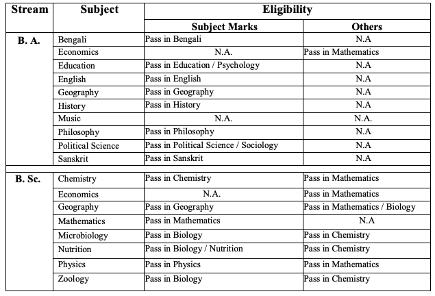 Hooghly Women's College Merit List 2021 Admission Eligibility Criteria for BA B.SC