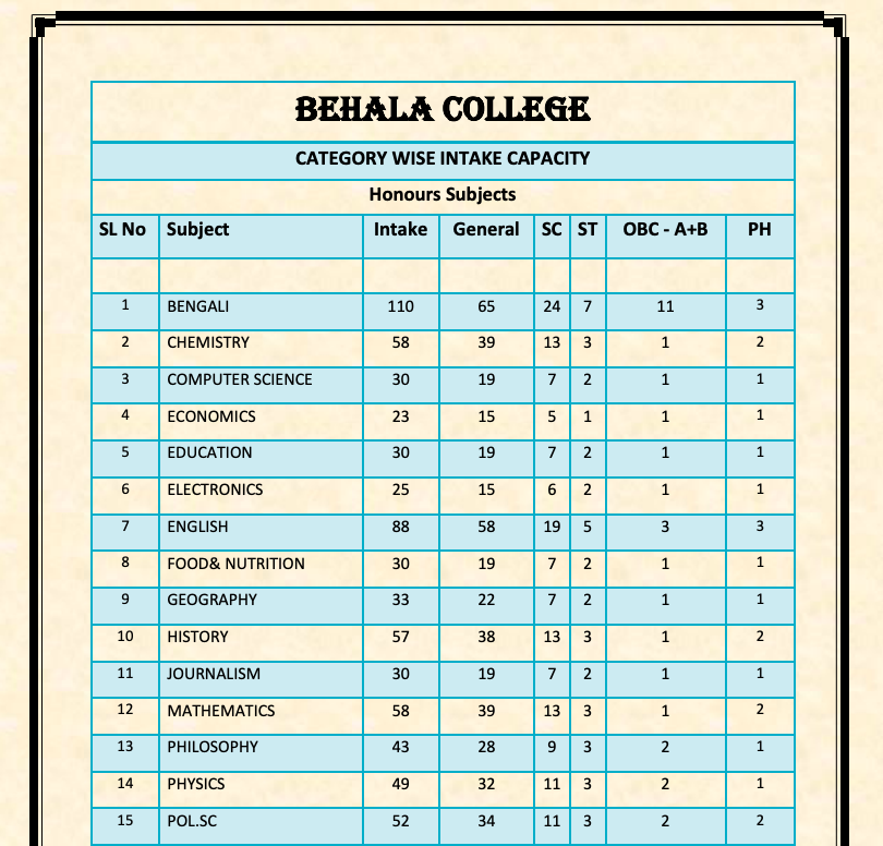 behala college seat capacity subject wise admission 2021-22