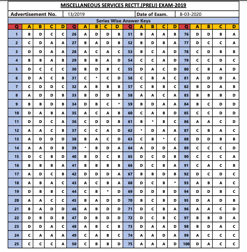 wbpsc miscellaneous final answer key 2020 5 october revised