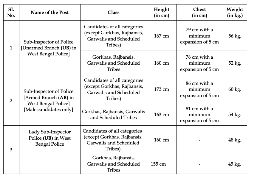 wb poilce si syllabus 2021 - check physical measurement details for sub inspector posts