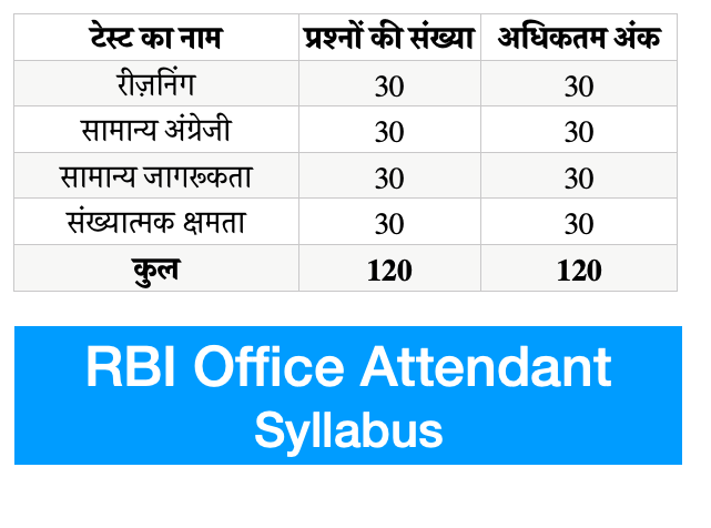 RBI Office Attendant Syllabus 2021 {PDF} Download Online Test Pattern