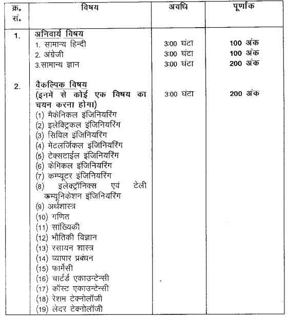 BPSC Project Manager Syllabus 2021 Download PDF Prelims, Mains हिंदी