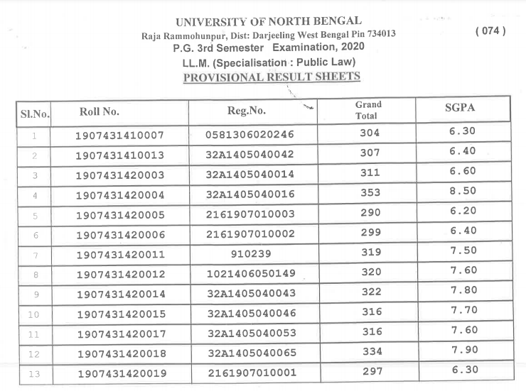 what is the information available on nbu pg result marksheet 2021