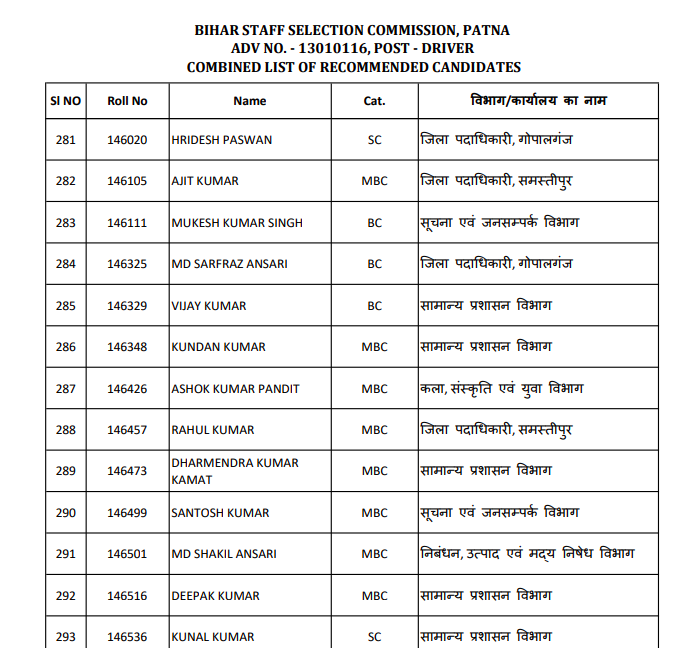 bihar ssc chalak result - contents & process to download merit list of shortlisted & selected candidates 2016-2021