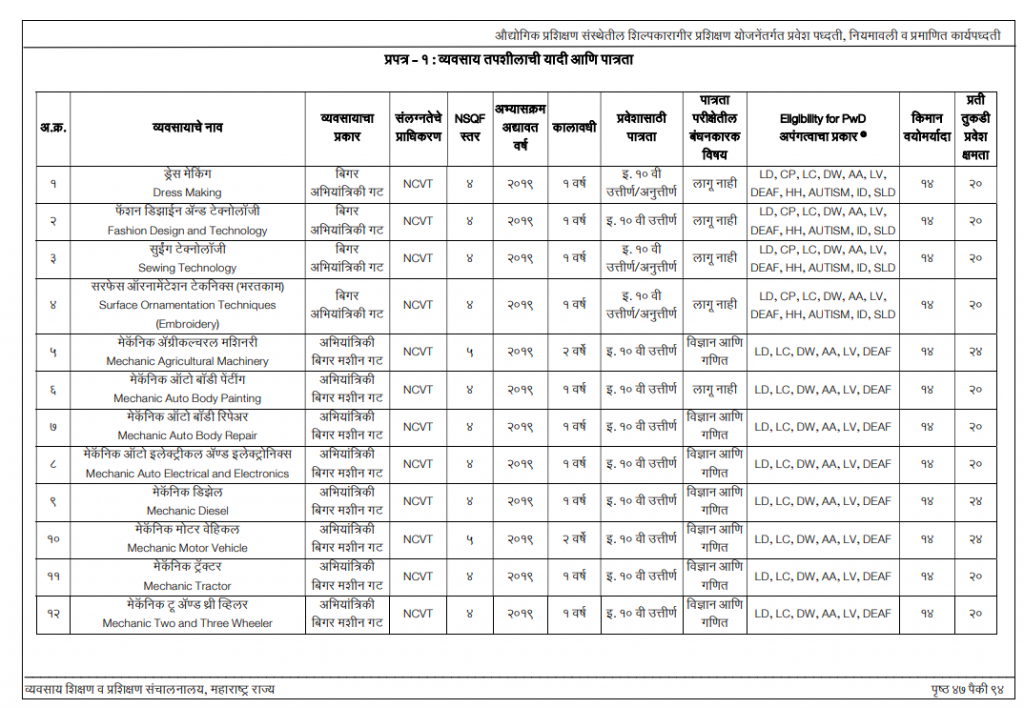 dvet iti cut off marks trade wise download - previous & old