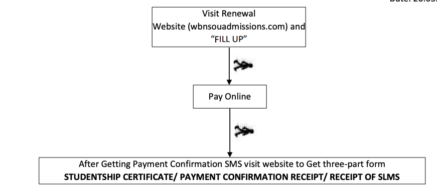 nsou step by step process for renewal