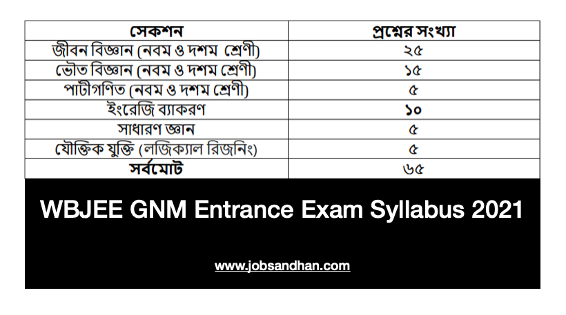 wb gnm & anm (r) entrance exam syllabus 2021 will consist of these subjects