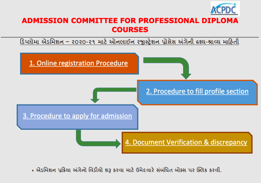 ACPDC Merit List 2021 GujDiploma.ac.in Admission Result Gujarat