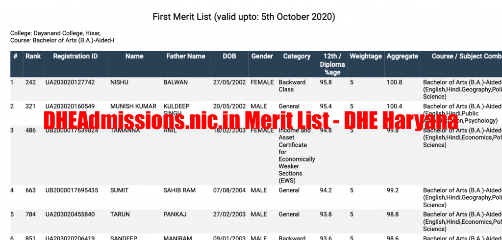 dhe haryana merit list 2021 download at dheadmissions.nic.in