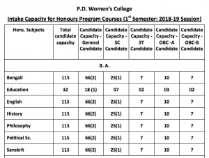 PD Women's College Merit List 2021 Final List  | 1st Counselling List