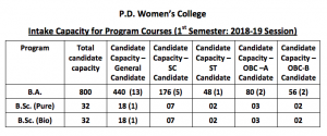 PD Women's College Provisional Merit List 2020 upload today