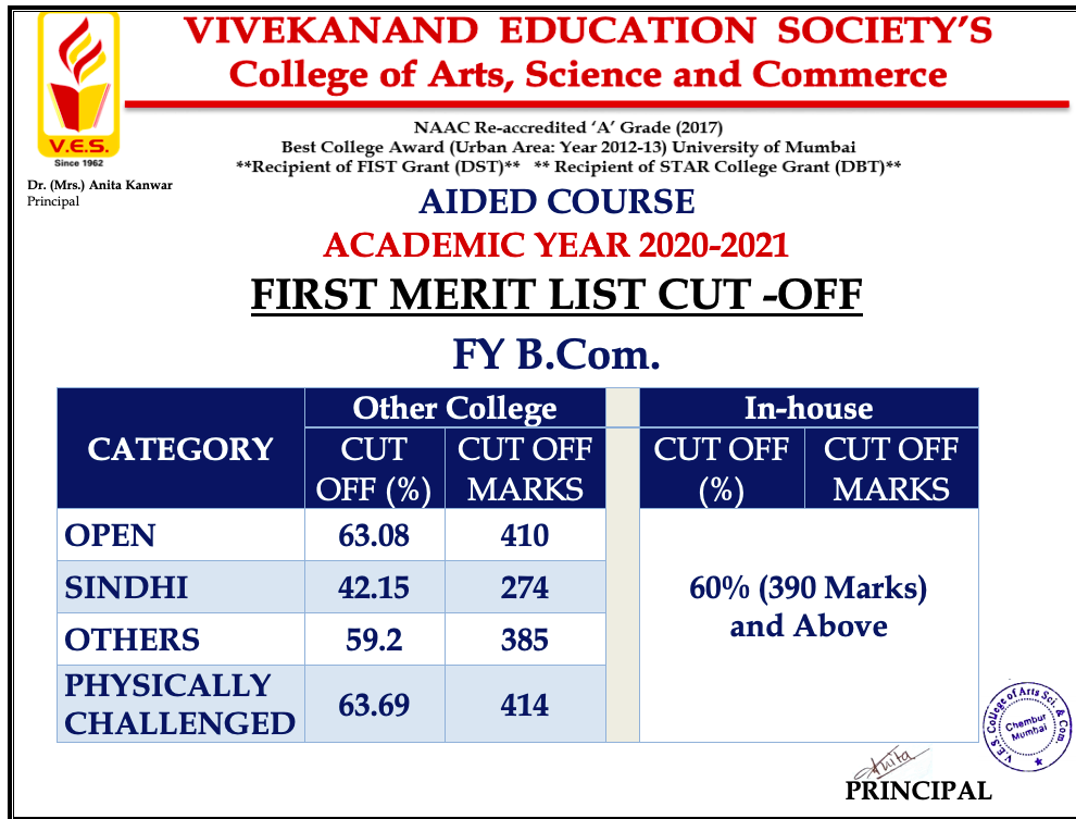 ves college merit list 2020 download first cut off