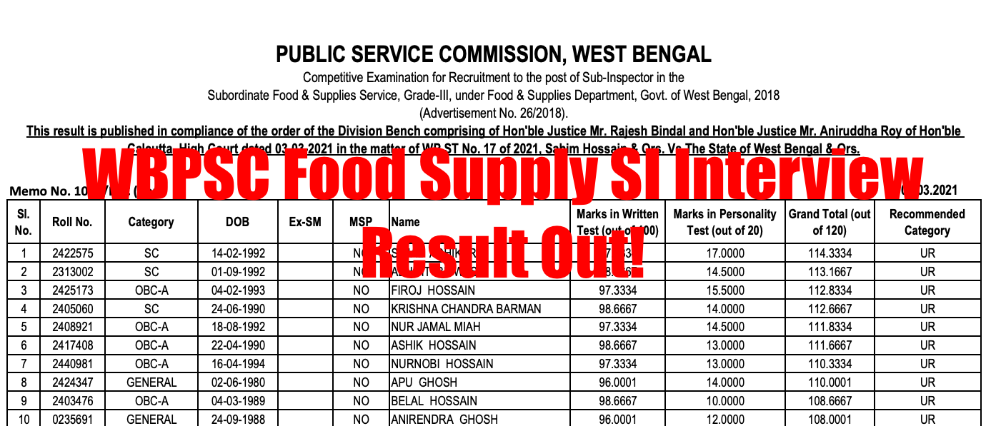 WBPSC Food Supply SI Result 2021 {out} Cut Off Marks, Final Merit List